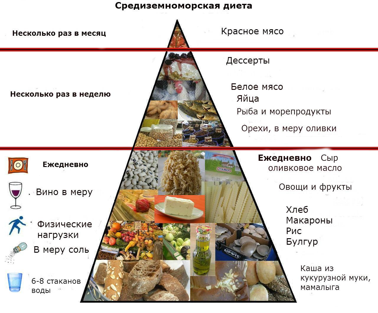 средиземноморская диета для похудения меню на каждый